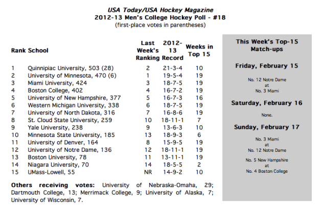 USA Today hockey poll